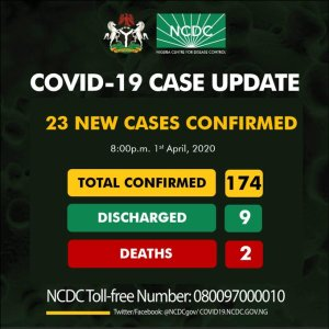 Twenty-three new cases of COVID19 have been reported in Nigeria, totaling 174