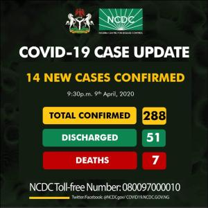 Fourteen new cases of COVID19 have been reported in Nigeria, totaling 288