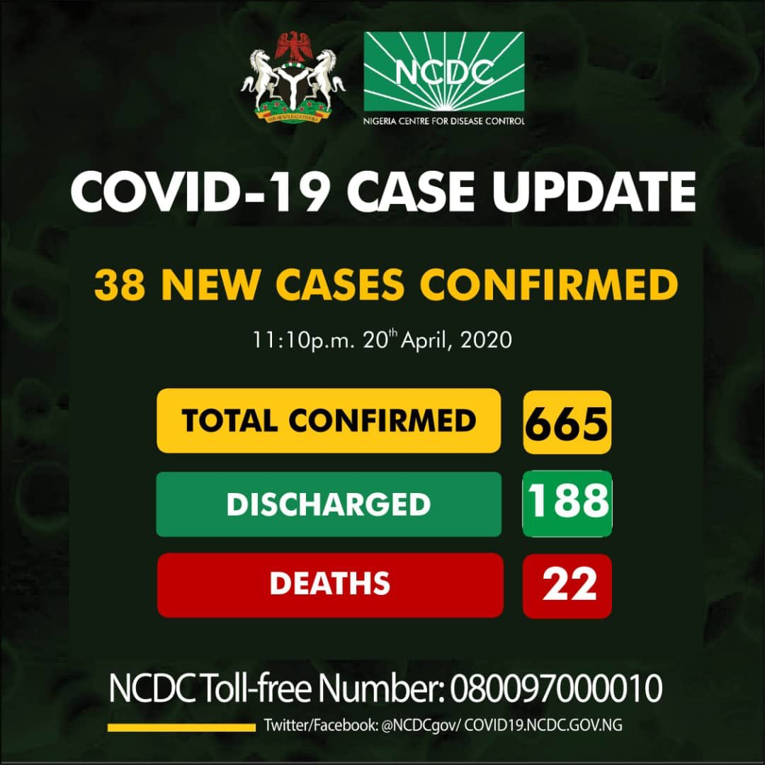 Thirty-eight new cases of COVID19 have been reported in Nigeria, totaling 665