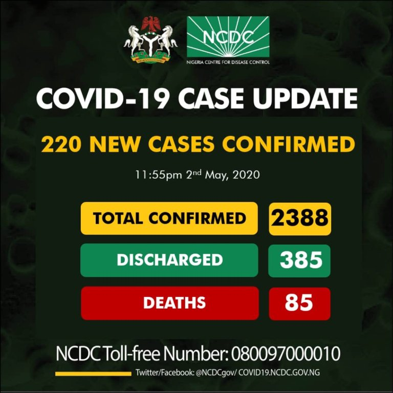 BREAKING: 220 new cases of COVID19 reported in Nigeria, totaling 2388