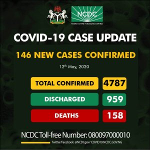 146 new cases of COVID19 reported in Nigeria, totaling 4787