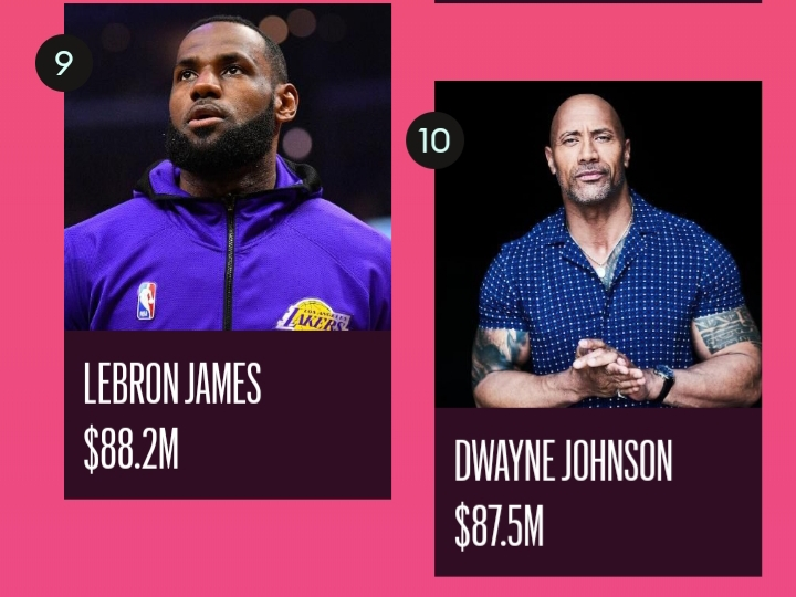 FORBES RELEASES LIST OF HIGHEST PAID CELEBRITIES OF 2020