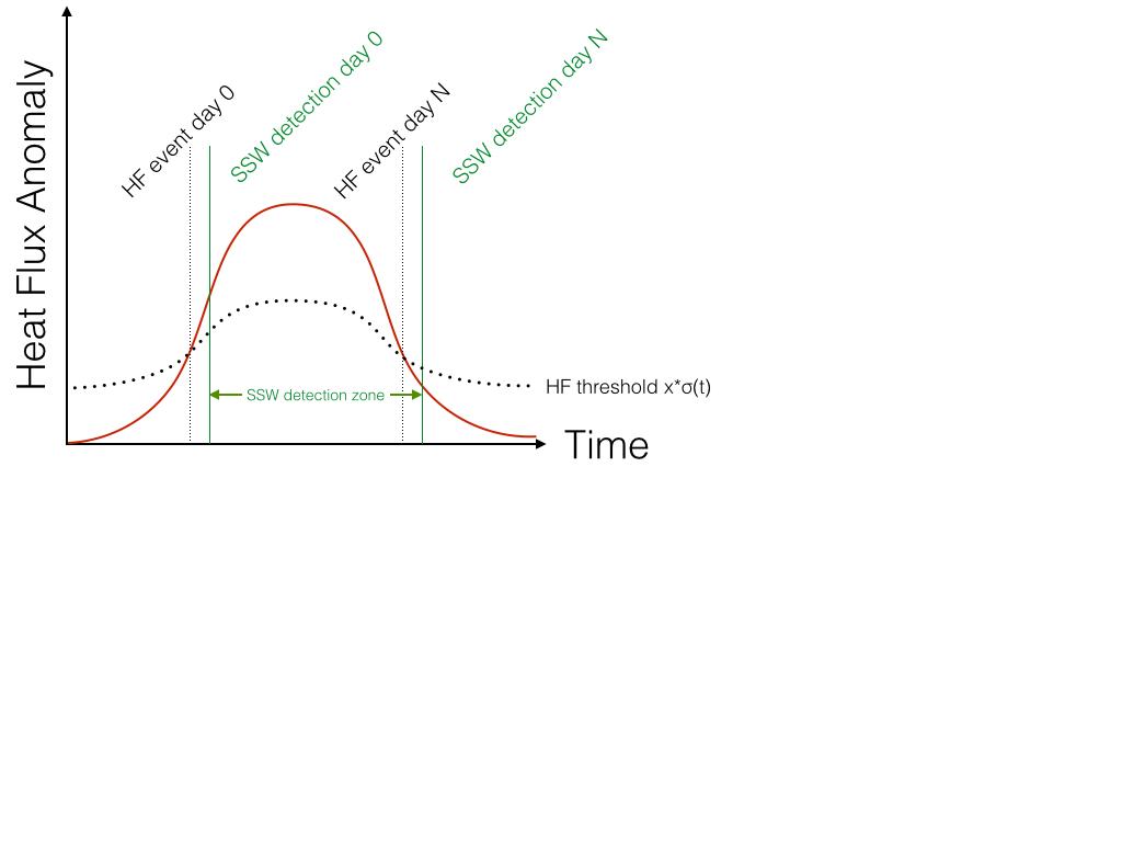 Postdoc Research Heat Flux Events