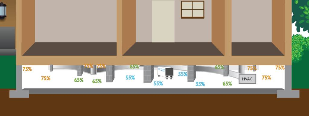 Humidity range of crawl space with dehumidifier