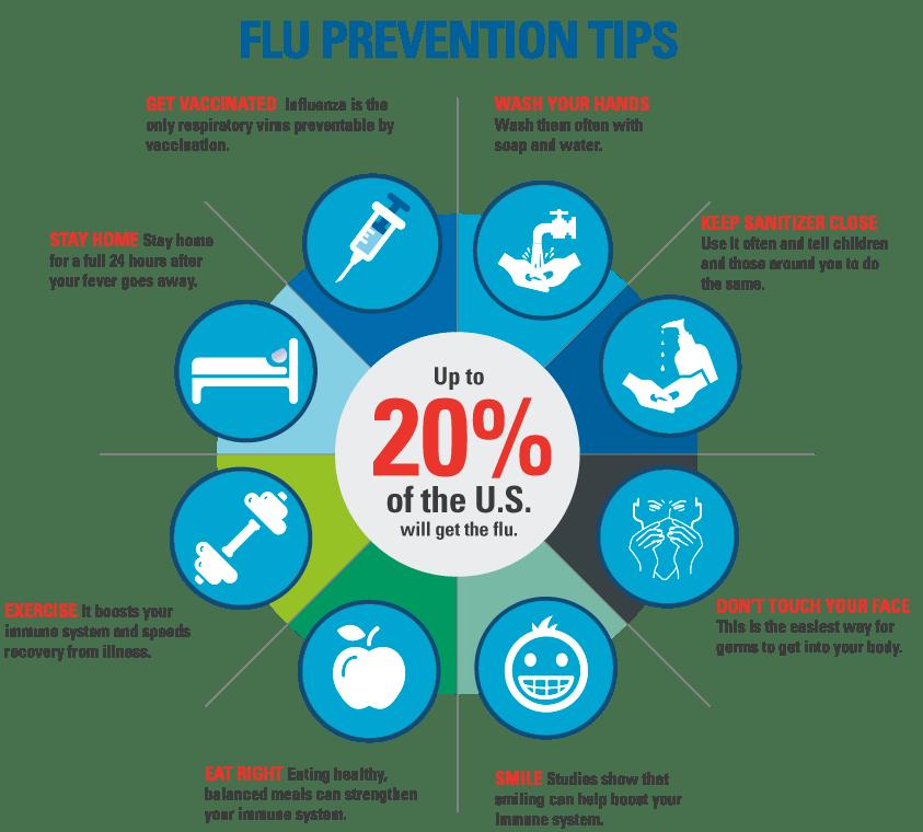 Warning: Cold and Flu Season Ahead (6/6)