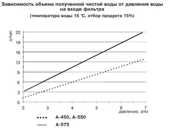 Зависимость объёма чистой воды от давления воды