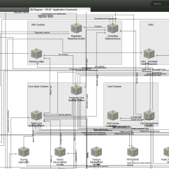 Tool To Create Architecture Diagram 2006 Gmc Sierra Audio Wiring Samu Ea And Transformation Management