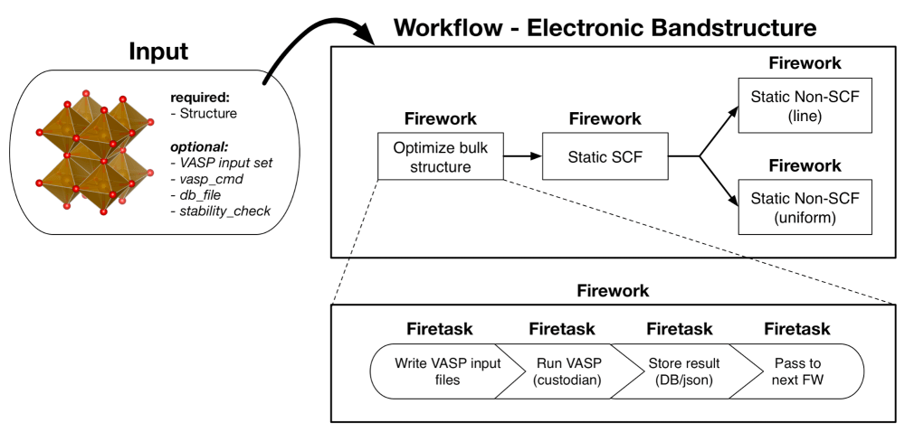 medium resolution of bandstructure workflow