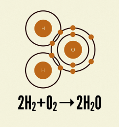 an example of a chemical equation showing hydrogen and oxygen atoms combining together to form a [ 1024 x 768 Pixel ]