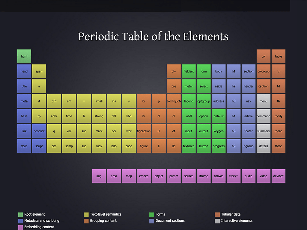 periodic elements diagram g l wiring diagrams atomic design methodology | by brad frost