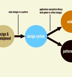 the holy grail of design systems is an environment where making changes to a ui pattern [ 2560 x 1440 Pixel ]