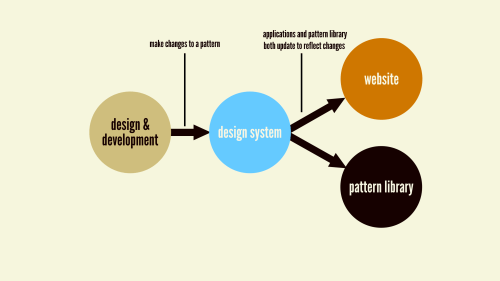 small resolution of the holy grail of design systems is an environment where making changes to a ui pattern
