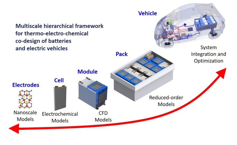 Multiscale hierarchical framework for thermo-electro-chemical co-design of batteries and electric vehicles