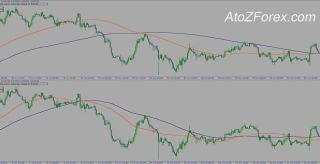 My custom 2MA indicator + Trading strategy