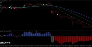 4 Rainbow indicator trend momentum strategy