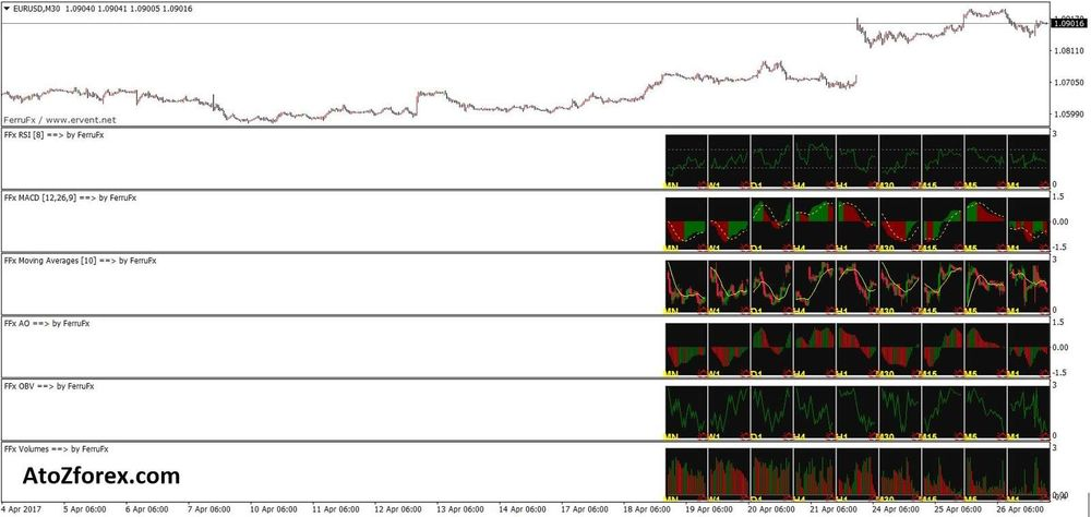 Multiple MT4 timeframes in one chart