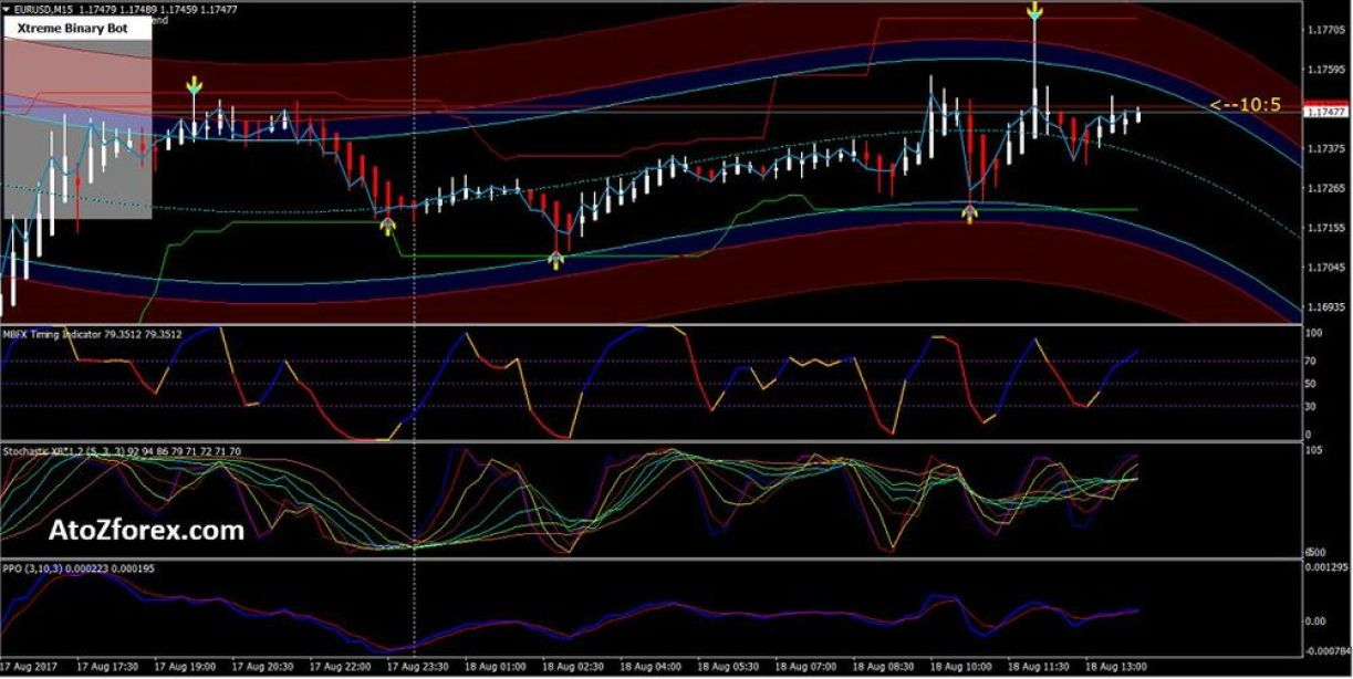 Scalping Grail MT4 trading system