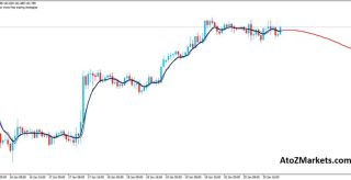 Neural Network BPNN Forex Predictor indicator