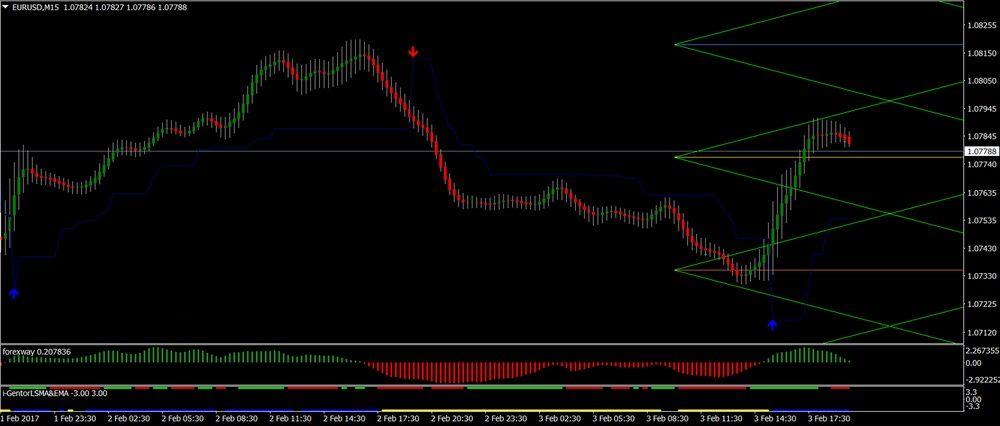 Nibiru MT4 trading system