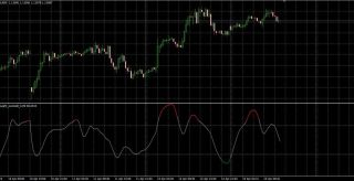 Overbought and Oversold Forex Indicator