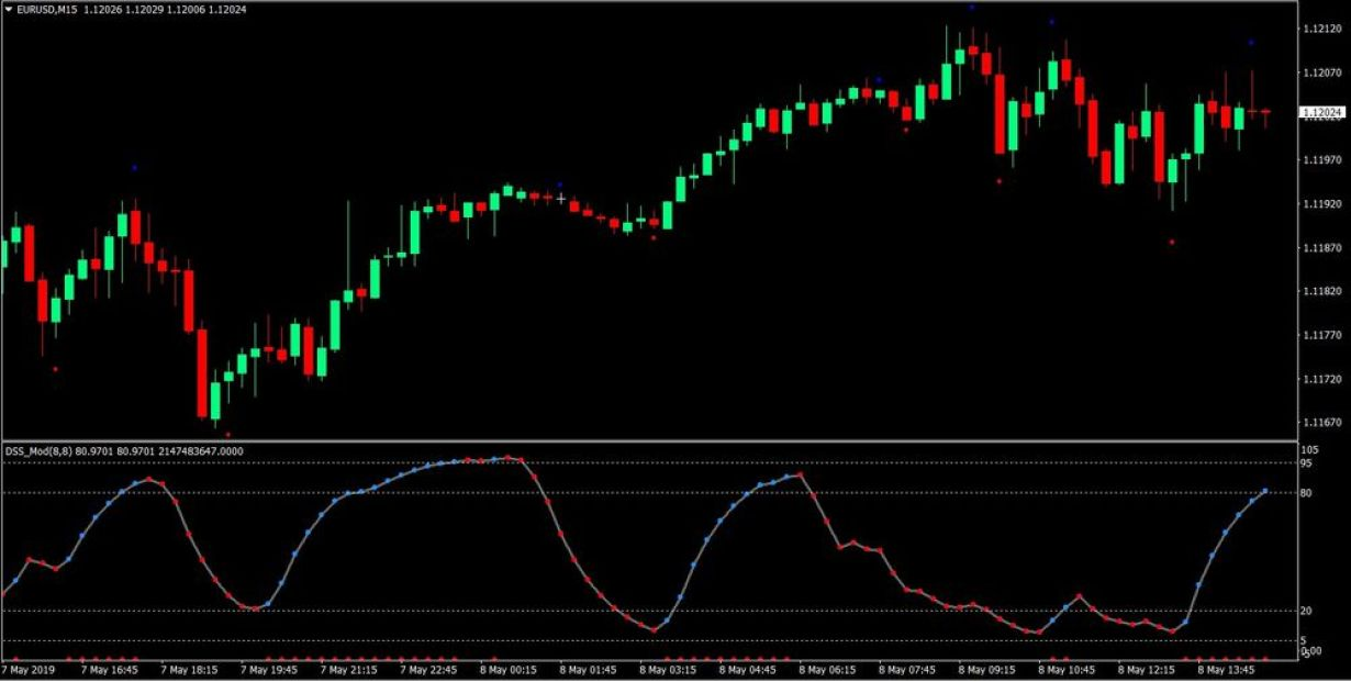 DSS Wave Forex Trading Strategy