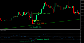 RSI Retrace Scalping Forex Trading Strategy