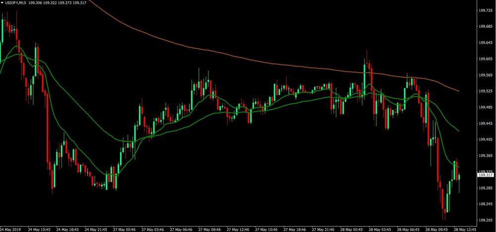 Karan Flag Pattern Forex Trading Strategy