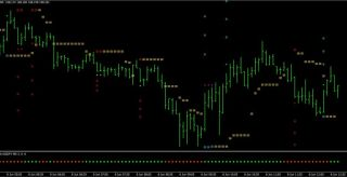 Velocity Market Forex Scalping Strategy