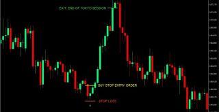 Yen Breakout Forex Trading Strategy