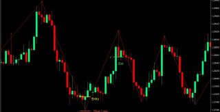 ZigZag Arrow Forex Trading Strategy