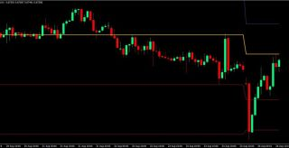 Weekly Pivot Bounce Forex Trading Strategy