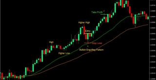 ZigZag Action Forex Trading Strategy