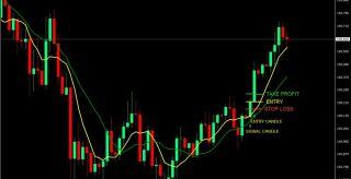 7 & 14 SMA Scalp Forex Trading Strategy