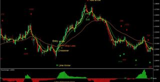 Four Average MT4 Forex Trading Strategy