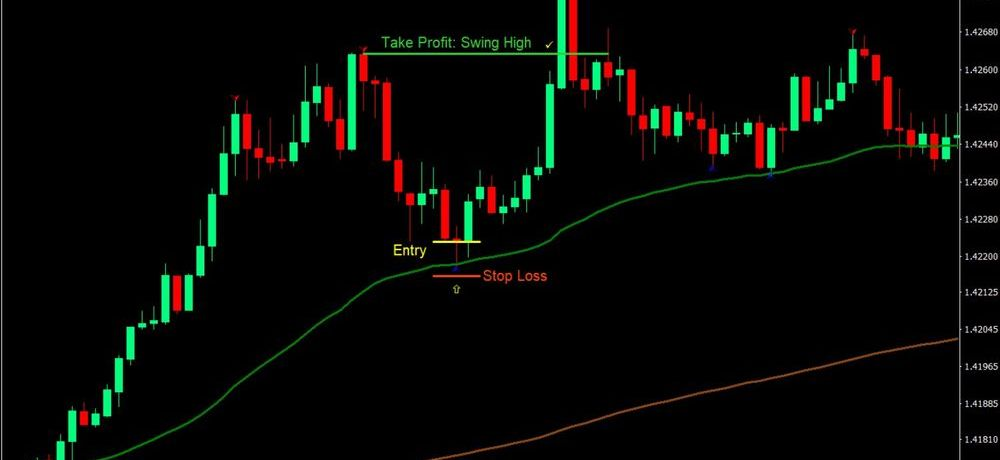 EMA Forex Trading Strategy