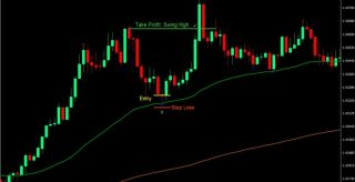 50-200 EMA Forex Trading Strategy