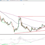 22/04 USDCAD IntraDay analysis (VIDEO)