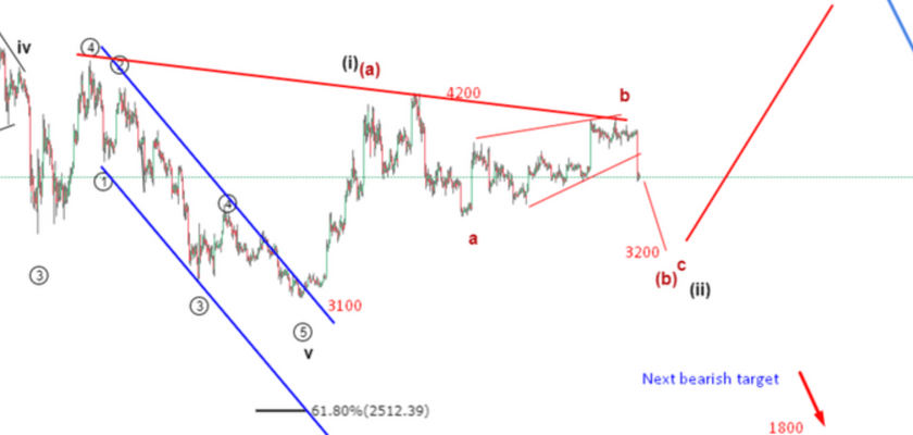 Bitcoin Technical Analysis: What To Expect After BTC Lost 7% in 1 Hour