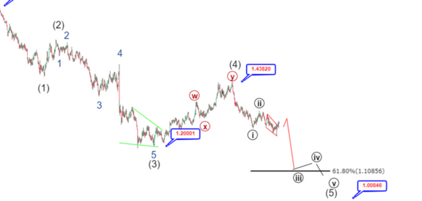 GBPUSD Elliott Wave Analysis: Post-Brexit Forecast