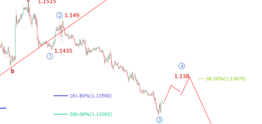 EURUSD Elliott Wave Analysis: Price Continues The Bearish Trend With a Steady Drop
