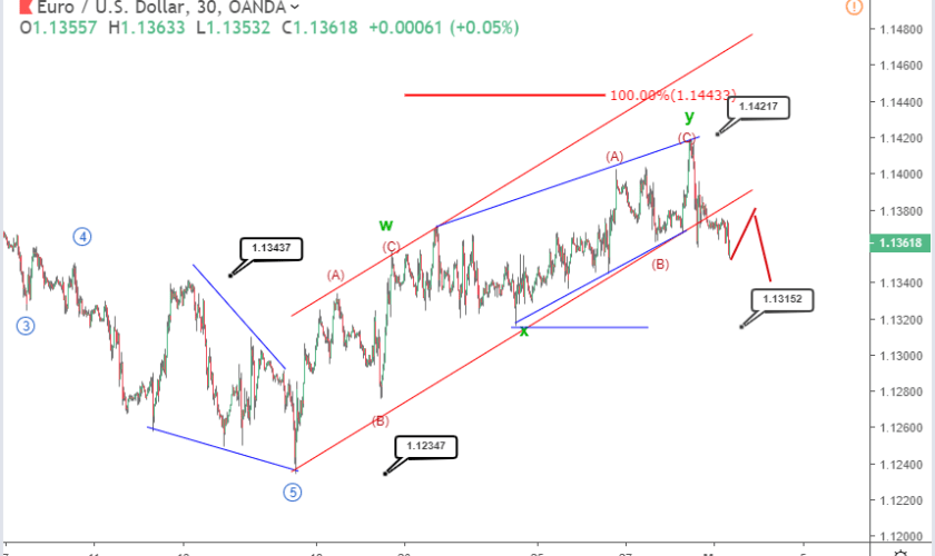 EURUSD Elliott wave analysis: does this bearish pattern signal a dip below 1.13?