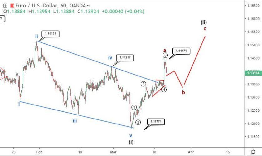 EURUSD dips below 1.14 after Fed's dovish twists