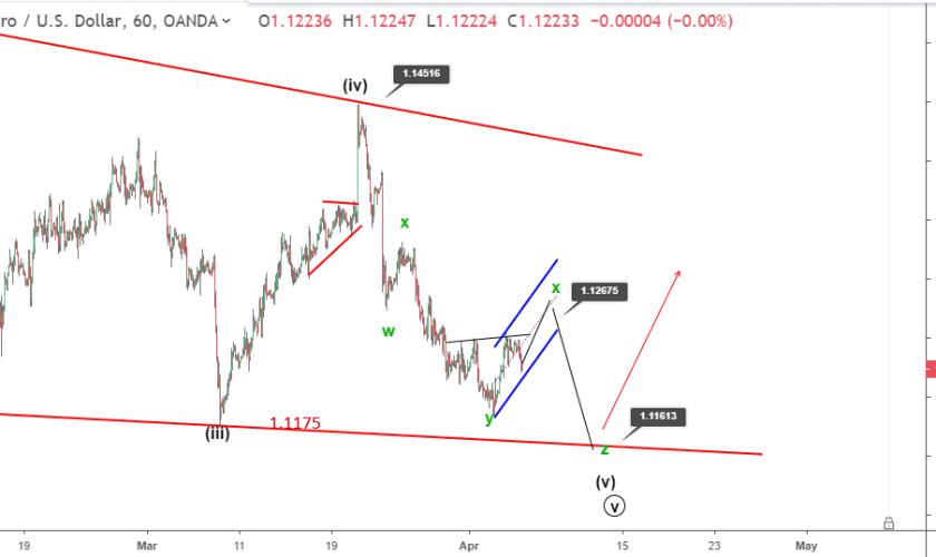 EURUSD Elliott wave analysis ahead of ECB meeting