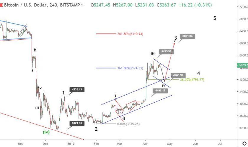 Bitcoin price prediction: can BTC rally to $6,000?