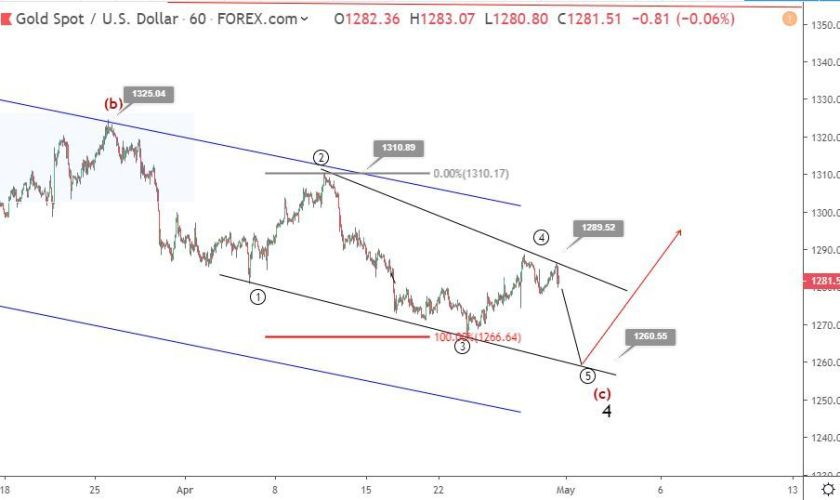 Gold Elliott wave analysis: price retreats toward 1280