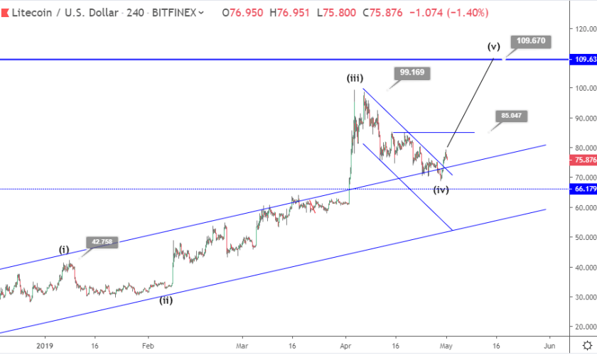 Litecoin price prediction: LTC finds support at $70