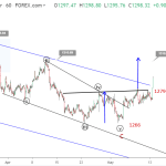 Gold Elliott wave analysis: price breaks upside toward 1300