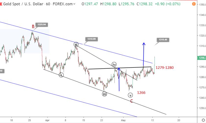 Gold Elliott wave analysis: price breaks upside toward 1300