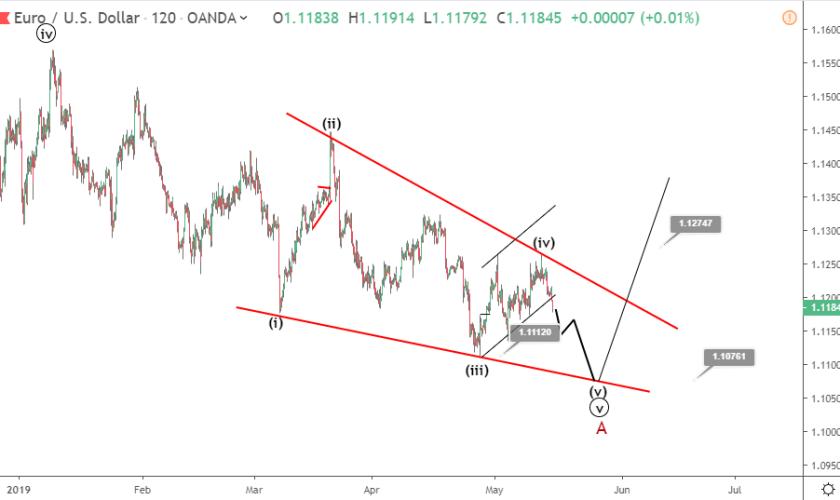 EURUSD Elliott wave analysis: dollar gains bullish traction