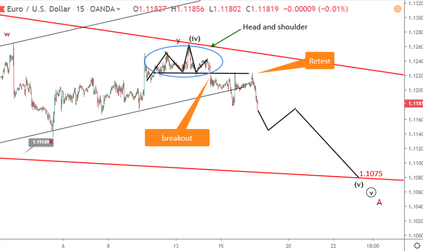EURUSD continues downside after a sharp bounce